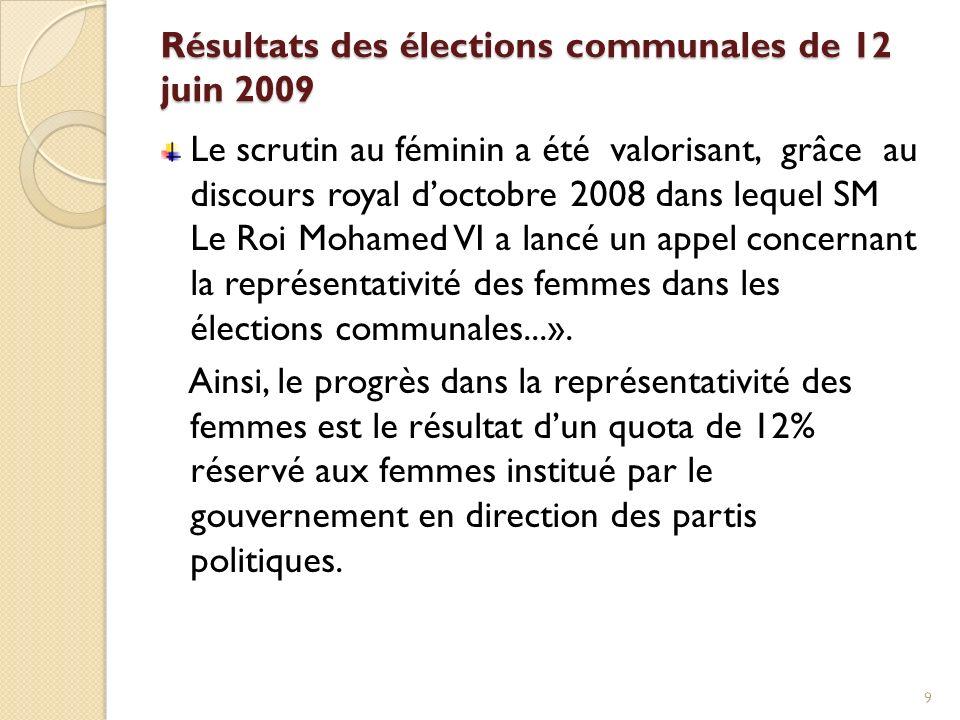 Résultats des élections communales de 12 juin 2009 Le scrutin au féminin a été valorisant, grâce au discours royal doctobre 2008 dans lequel SM Le Roi Mohamed VI a lancé un appel concernant la représentativité des femmes dans les élections communales...».