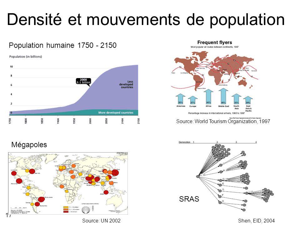 17 Densité et mouvements de population Source: World Tourism Organization, 1997 Shen, EID, 2004 SRAS Population humaine 1750 - 2150 Source: UN 2002 Mégapoles