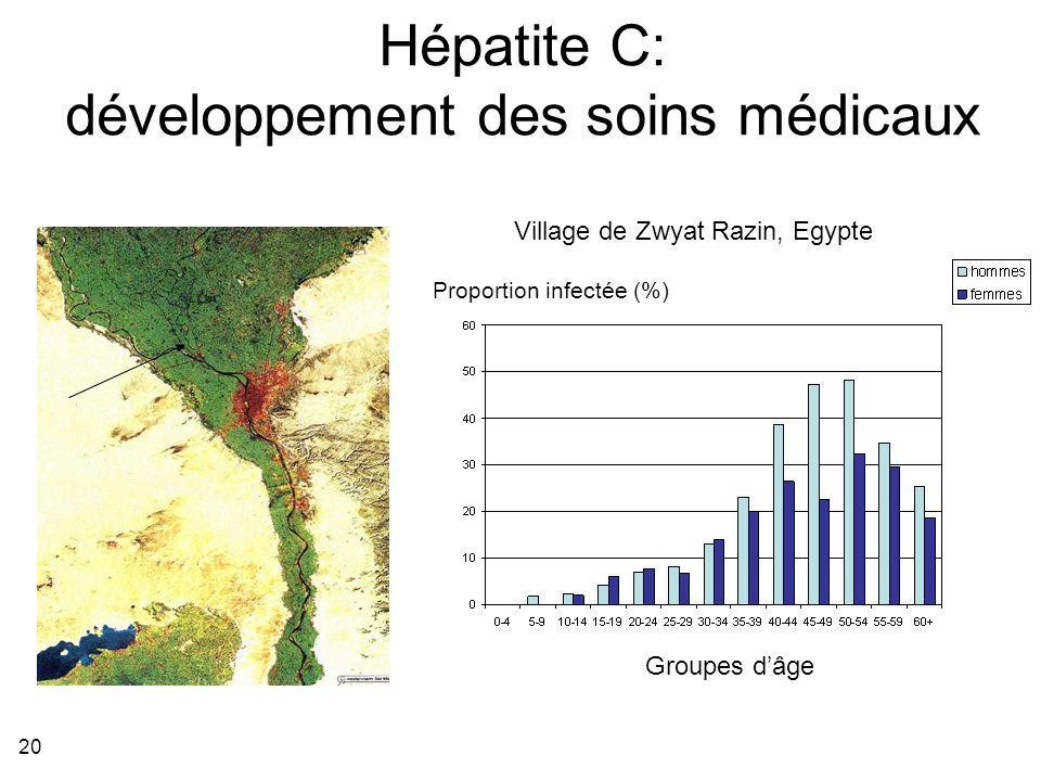 20 Hépatite C: développement des soins médicaux Proportion infectée (%) Groupes dâge Village de Zwyat Razin, Egypte