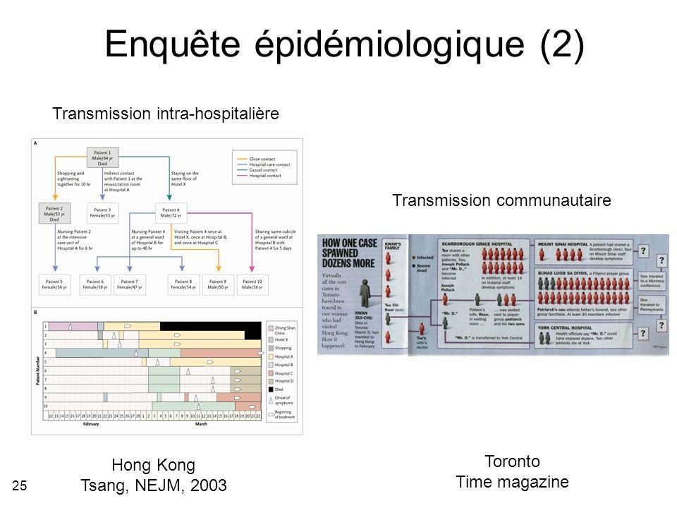 25 Enquête épidémiologique (2) Hong Kong Tsang, NEJM, 2003 Toronto Time magazine Transmission intra-hospitalière Transmission communautaire