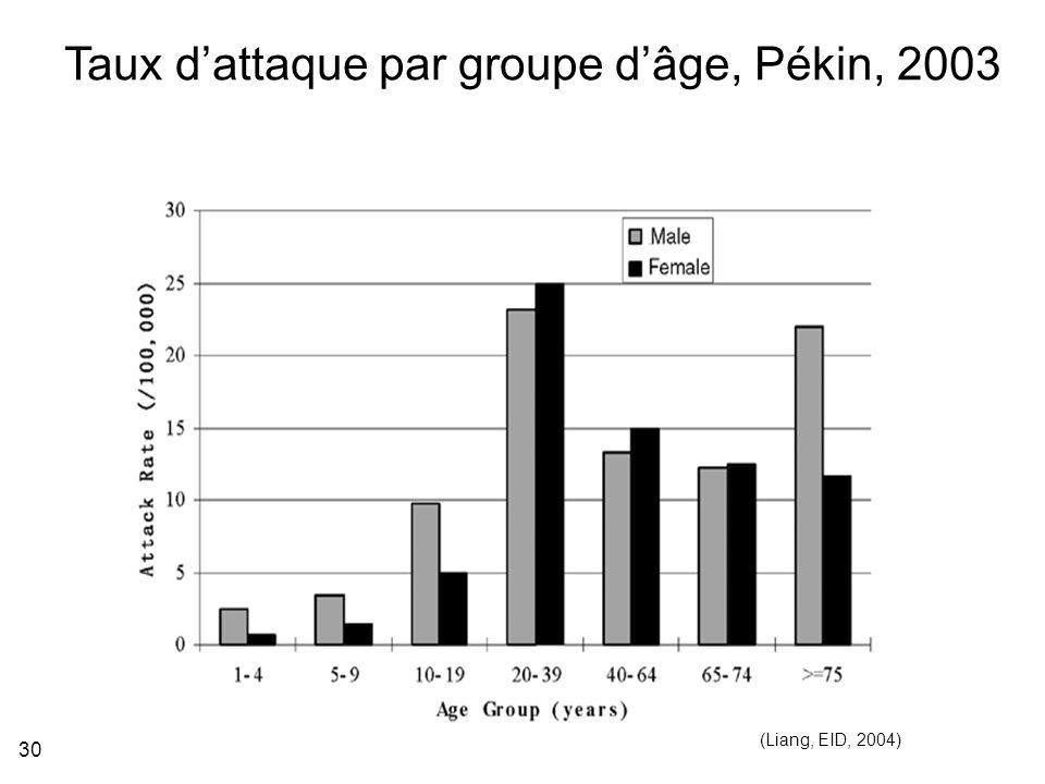 30 (Liang, EID, 2004) Taux dattaque par groupe dâge, Pékin, 2003