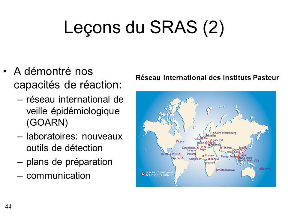 44 Leçons du SRAS (2) A démontré nos capacités de réaction: –réseau international de veille épidémiologique (GOARN) –laboratoires: nouveaux outils de détection –plans de préparation –communication Réseau international des Instituts Pasteur