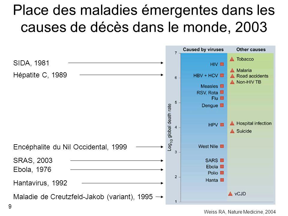 9 Place des maladies émergentes dans les causes de décès dans le monde, 2003 Weiss RA, Nature Medicine, 2004 SIDA, 1981 Hépatite C, 1989 Ebola, 1976 Hantavirus, 1992 Maladie de Creutzfeld-Jakob (variant), 1995 SRAS, 2003 Encéphalite du Nil Occidental, 1999