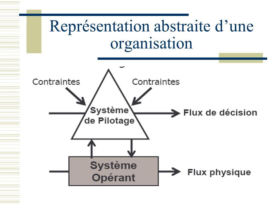 Représentation abstraite dune organisation
