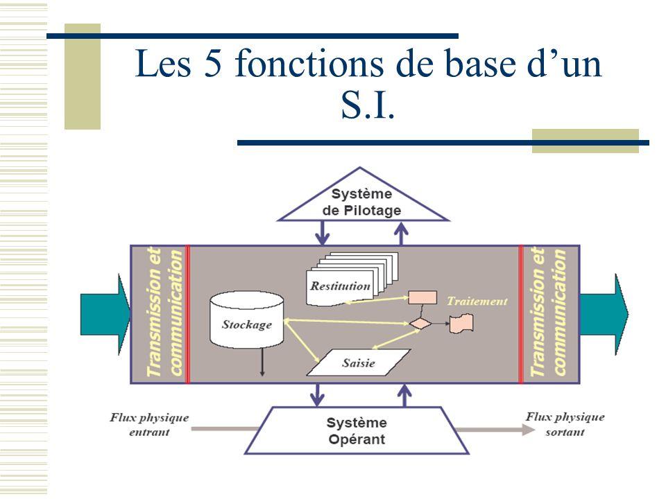 Les 5 fonctions de base dun S.I.