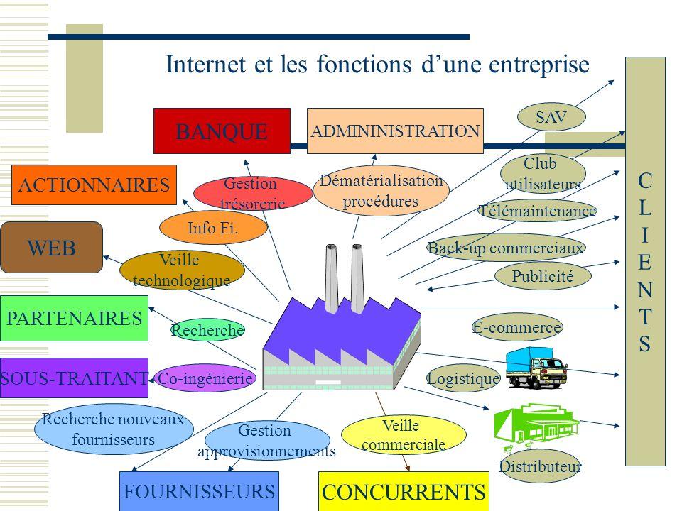 Internet et les fonctions dune entreprise CLIENTSCLIENTS E-commerce Publicité Logistique Back-up commerciaux Télémaintenance Club utilisateurs SAV Dis