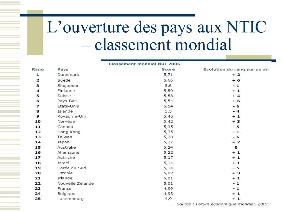 Louverture des pays aux NTIC – classement mondial
