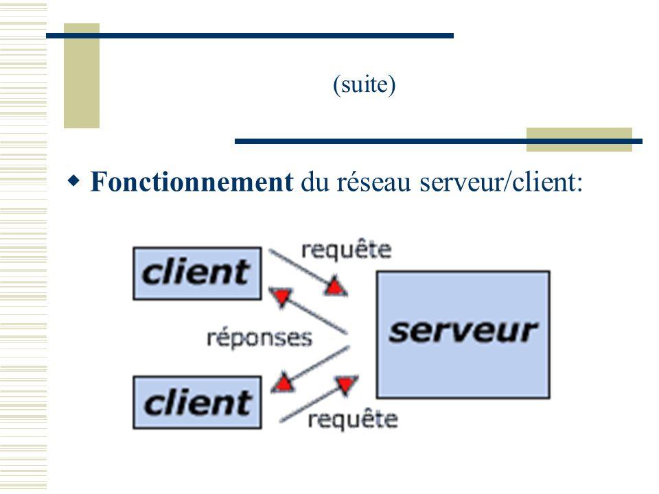 (suite) Fonctionnement du réseau serveur/client: