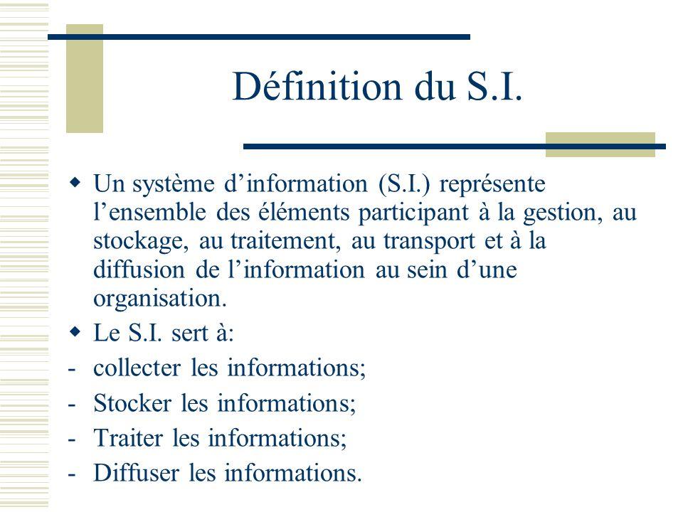 Définition du S.I. Un système dinformation (S.I.) représente lensemble des éléments participant à la gestion, au stockage, au traitement, au transport