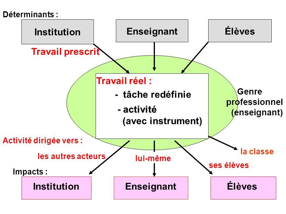 Cinq niveaux danalyse explicite de leur propre activité par les enseignants - 1 : Observation de lactivité des élèves Ce quils font de ce quils perçoivent de lactivité des élèves 0 : Réalisation Leurs interactions avec les élèves et de leurs prises de décision dans laction + 1 : Projet didactique local Leur projet didactique pour la séquence observée + 2 : Projet didactique global Le projet didactique global dans lequel sinscrit la séquence observée : notions à étudier et apprentissages à réaliser + 3 : Projet pédagogique Leurs valeurs éducatives, leurs conceptions de lapprentissage et de lenseignement