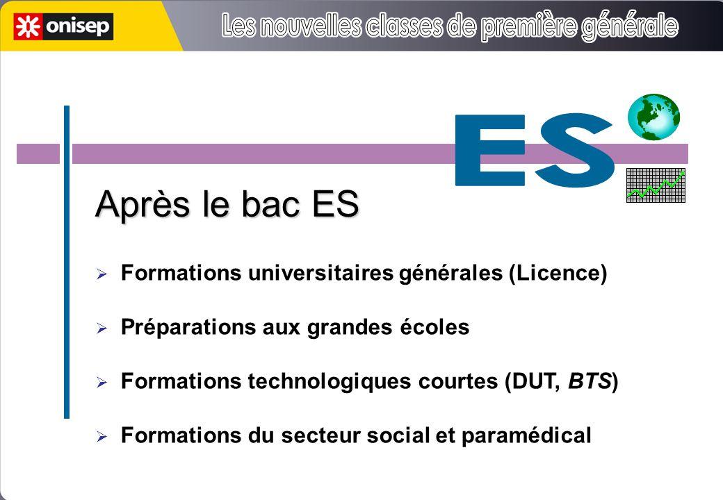 5h 3h 1h30 Après le bac ES Formations universitaires générales (Licence) Préparations aux grandes écoles Formations technologiques courtes (DUT, BTS) Formations du secteur social et paramédical