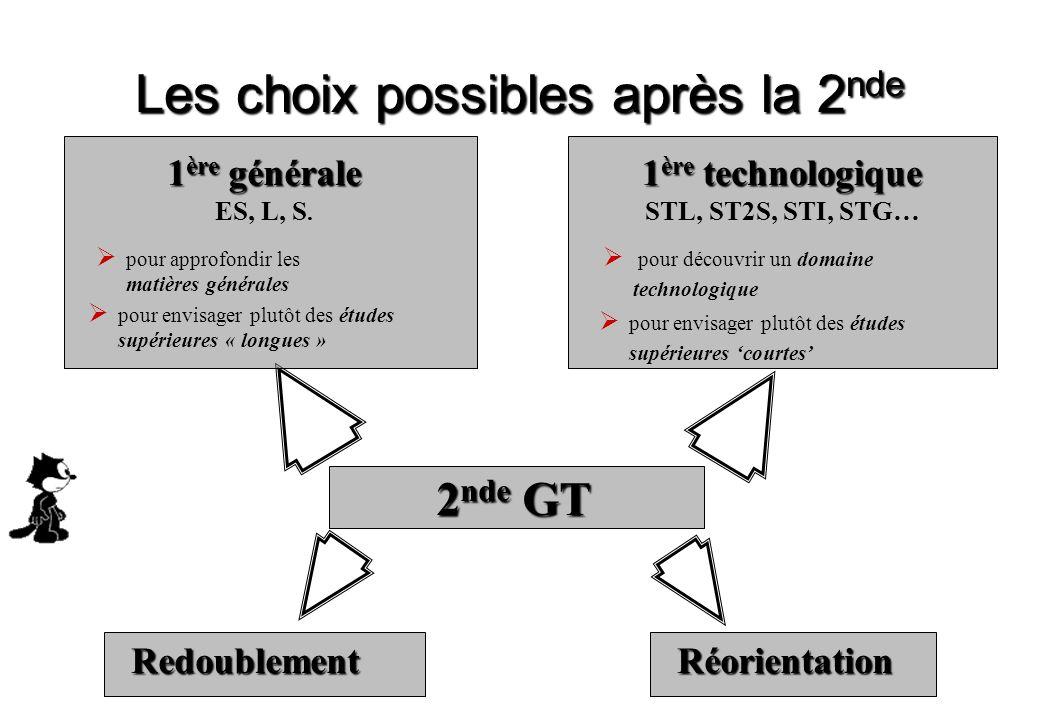 Les choix possibles après la 2 nde 2 nde GT 1 ère générale ES, L, S.