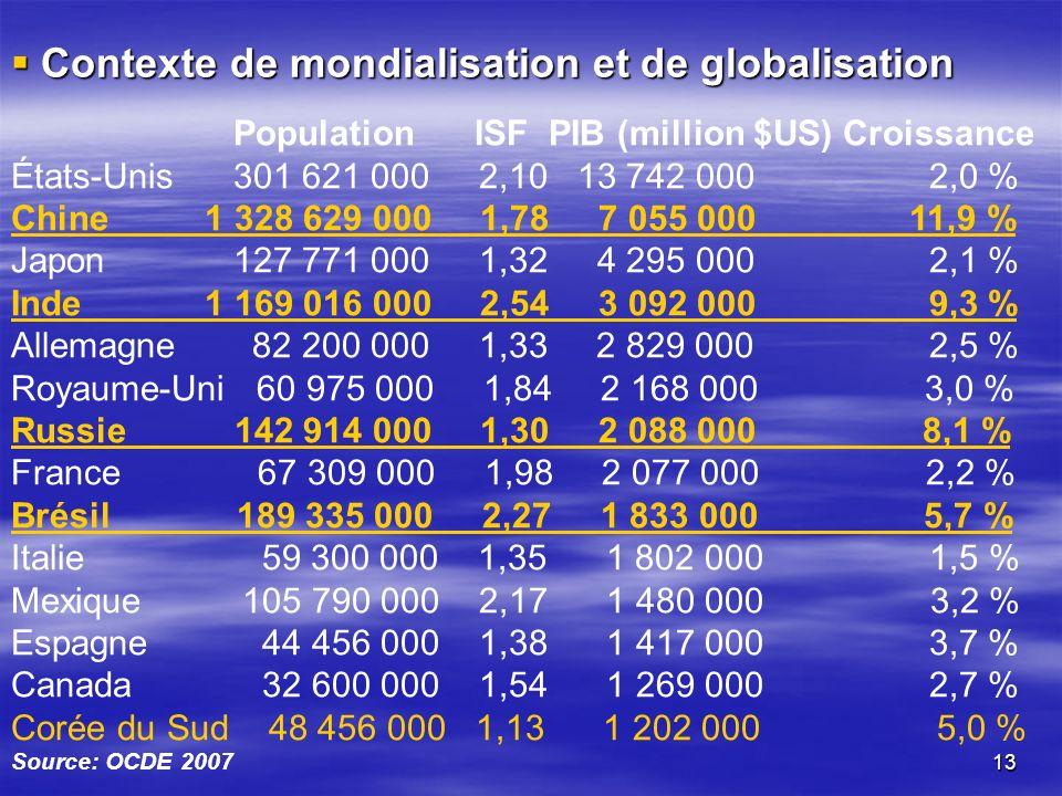 13 Population ISF PIB (million $US) Croissance États-Unis 301 621 000 2,10 13 742 000 2,0 % Chine 1 328 629 000 1,78 7 055 000 11,9 % Japon 127 771 000 1,32 4 295 000 2,1 % Inde 1 169 016 000 2,54 3 092 000 9,3 % Allemagne 82 200 000 1,33 2 829 000 2,5 % Royaume-Uni 60 975 000 1,84 2 168 000 3,0 % Russie 142 914 000 1,30 2 088 000 8,1 % France 67 309 000 1,98 2 077 000 2,2 % Brésil 189 335 000 2,27 1 833 000 5,7 % Italie 59 300 000 1,35 1 802 000 1,5 % Mexique 105 790 000 2,17 1 480 000 3,2 % Espagne 44 456 000 1,38 1 417 000 3,7 % Canada 32 600 000 1,54 1 269 000 2,7 % Corée du Sud 48 456 000 1,13 1 202 000 5,0 % Contexte de mondialisation et de globalisation Contexte de mondialisation et de globalisation Source: OCDE 2007