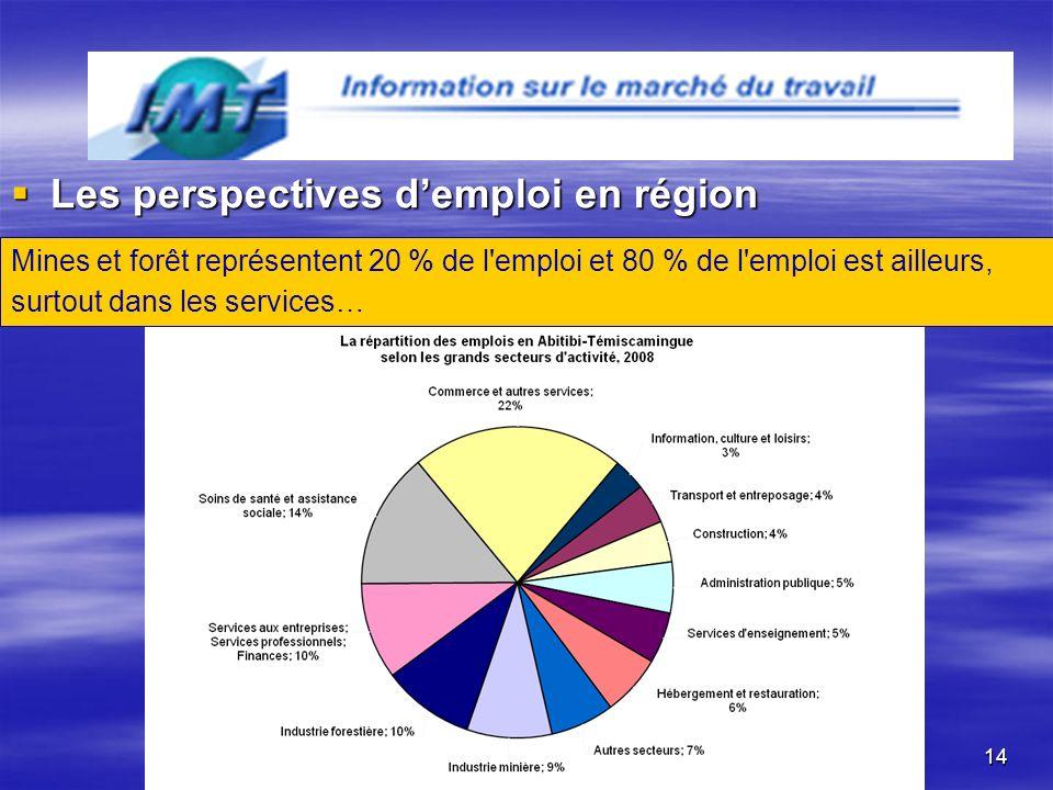 14 Les perspectives demploi en région Les perspectives demploi en région Mines et forêt représentent 20 % de l emploi et 80 % de l emploi est ailleurs, surtout dans les services…