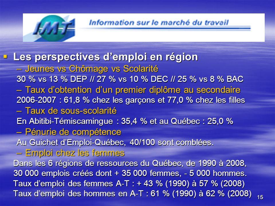 15 Les perspectives demploi en région Les perspectives demploi en région –Jeunes vs Chômage vs Scolarité 30 % vs 13 % DEP // 27 % vs 10 % DEC // 25 % vs 8 % BAC –Taux dobtention dun premier diplôme au secondaire 2006-2007 : 61,8 % chez les garçons et 77,0 % chez les filles –Taux de sous-scolarité En Abitibi-Témiscamingue : 35,4 % et au Québec : 25,0 % –Pénurie de compétence Au Guichet dEmploi-Québec, 40/100 sont comblées.