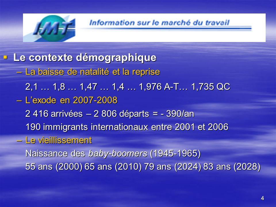 4 Le contexte démographique Le contexte démographique –La baisse de natalité et la reprise 2,1 … 1,8 … 1,47 … 1,4 … 1,976 A-T… 1,735 QC –Lexode en 2007-2008 2 416 arrivées – 2 806 départs = - 390/an 190 immigrants internationaux entre 2001 et 2006 –Le vieillissement Naissance des baby-boomers (1945-1965) 55 ans (2000) 65 ans (2010) 79 ans (2024) 83 ans (2028)