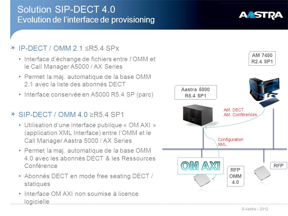 © Aastra – 2012 Solution SIP-DECT 4.0 Evolution de linterface de provisioning IP-DECT / OMM 2.1 R5.4 SPx Interface déchange de fichiers entre lOMM et