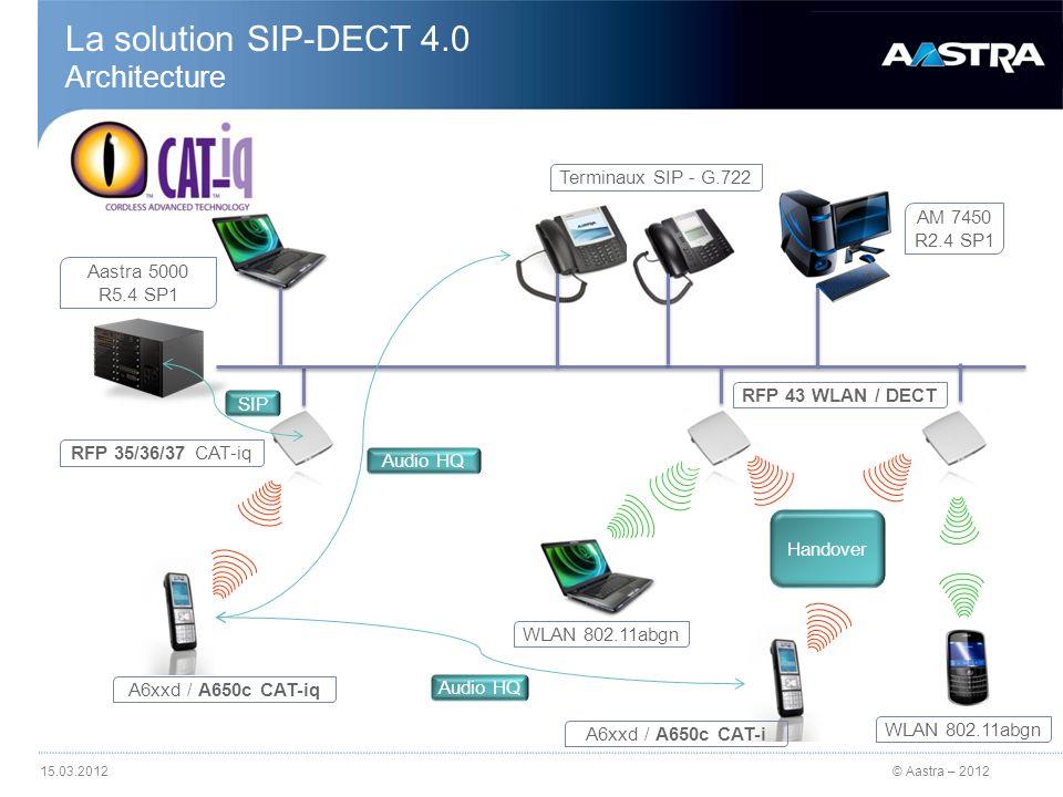 © Aastra – 2012 Solution SIP-DECT 4.0 Les évolutions Nouvelle infrastructure avec renouvellement des bornes Bornes DECT RFP 35, 36, 37 CAT-iq (qualité HQ) Nouvelle borne RFP 43 WLAN (mixte DECT/WLAN) compatible 802.11abgn Nouveaux terminaux Nouvelle gamme A612d, 622d, 632d Nouveau terminal A650c compatible CAT-iq (qualité HQ) Evolution de linterface entre lAastra 5000 et la solution SIP-DECT en Full SIP Conférence Ad-hoc à 3 participants : gestion par lOMM Nouvelle interface pour la gestion des abonnés DECT OM AXI entre AM7450 / AMP et Open Mobility Manager (OMM) Intégration accrue Aastra 622d