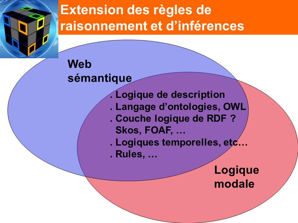 Extension des règles de raisonnement et dinférences Logique modale Web sémantique.