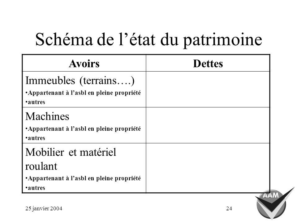 25 janvier 200424 Schéma de létat du patrimoine AvoirsDettes Immeubles (terrains….) Appartenant à lasbl en pleine propriété autres Machines Appartenan
