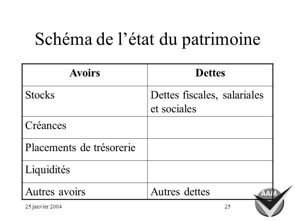 25 janvier 200425 Schéma de létat du patrimoine AvoirsDettes StocksDettes fiscales, salariales et sociales Créances Placements de trésorerie Liquidité