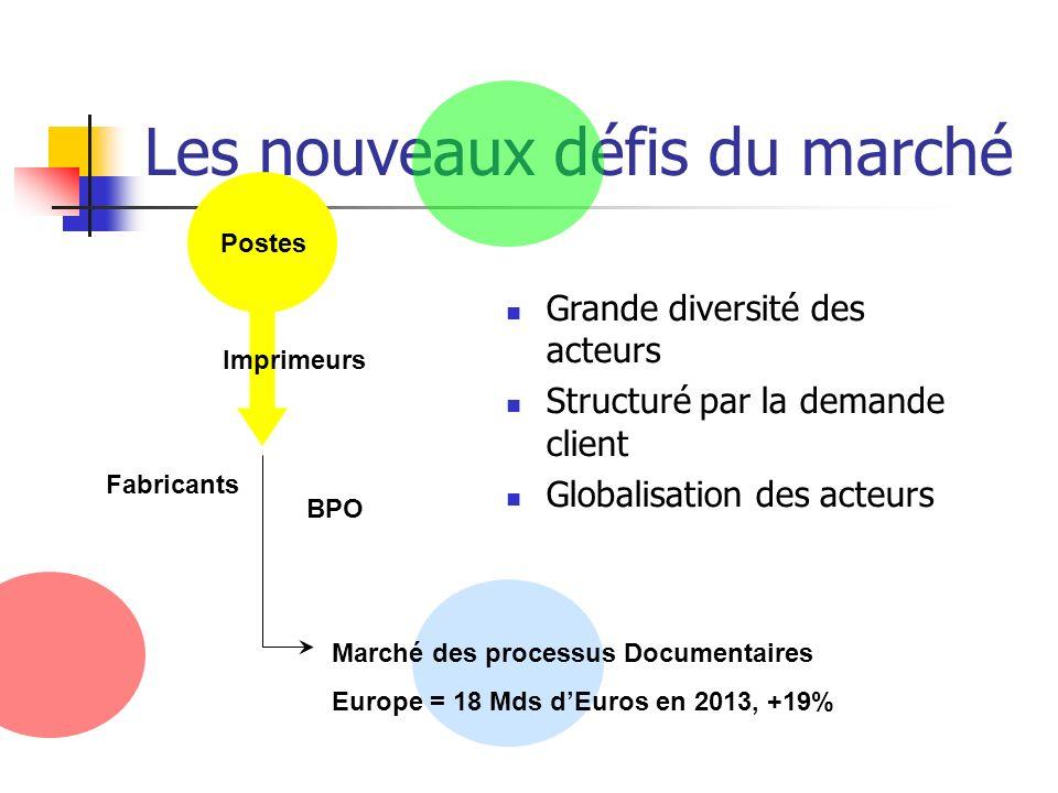Les nouveaux défis du marché Postes Grande diversité des acteurs Structuré par la demande client Globalisation des acteurs BPO Fabricants Marché des p