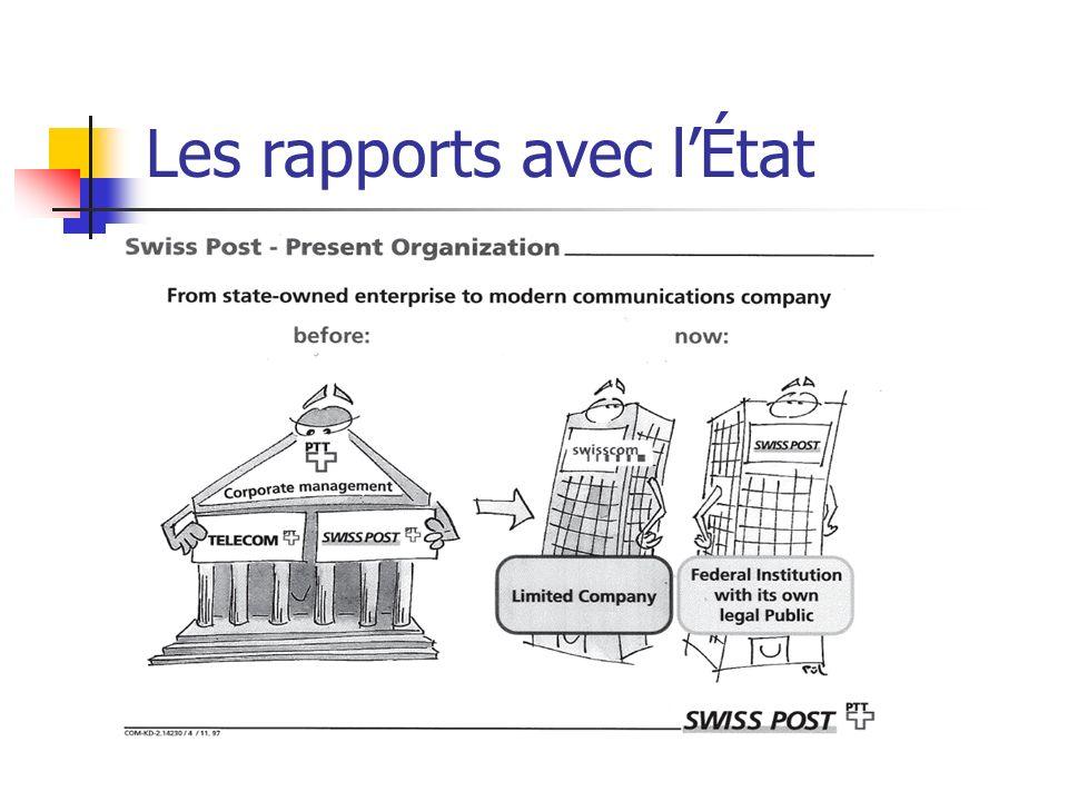 La nouvelle régulation État Stratégie du « propriétaire » Régulateur Régulation du marché Entreprise Exécution opérationnelle = = =