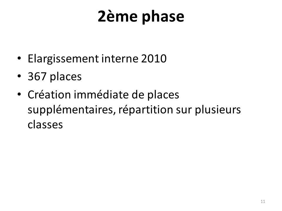 2ème phase Elargissement interne 2010 367 places Création immédiate de places supplémentaires, répartition sur plusieurs classes 11