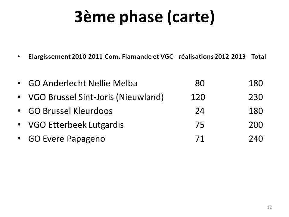 3ème phase (carte) Elargissement 2010-2011 Com. Flamande et VGC –réalisations 2012-2013 –Total GO Anderlecht Nellie Melba 80 180 VGO Brussel Sint-Jori