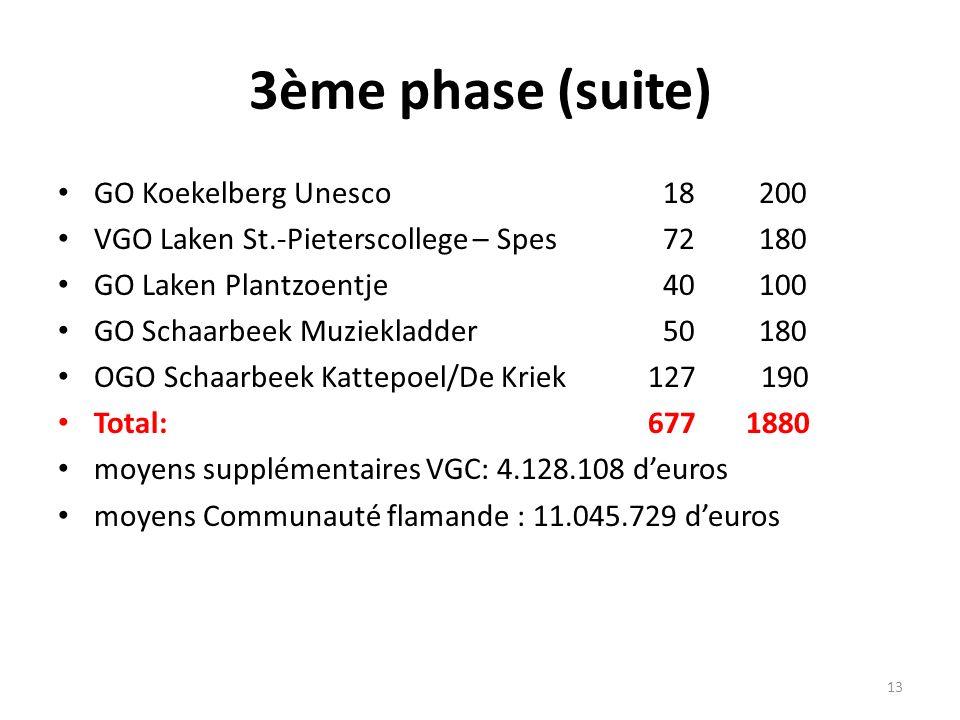 3ème phase (suite) GO Koekelberg Unesco 18 200 VGO Laken St.-Pieterscollege – Spes 72 180 GO Laken Plantzoentje 40 100 GO Schaarbeek Muziekladder 50 180 OGO Schaarbeek Kattepoel/De Kriek 127 190 Total: 677 1880 moyens supplémentaires VGC: 4.128.108 deuros moyens Communauté flamande : 11.045.729 deuros 13
