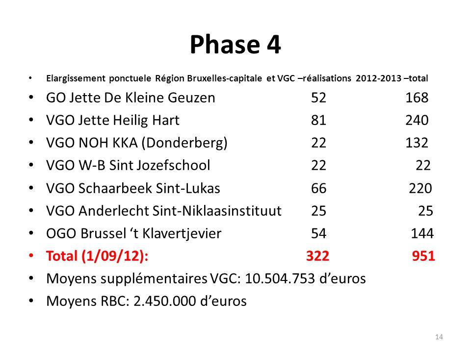 Phase 4 Elargissement ponctuele Région Bruxelles-capitale et VGC –réalisations 2012-2013 –total GO Jette De Kleine Geuzen52168 VGO Jette Heilig Hart81
