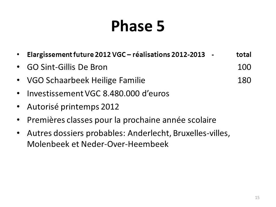Phase 5 Elargissement future 2012 VGC – réalisations 2012-2013 - total GO Sint-Gillis De Bron100 VGO Schaarbeek Heilige Familie180 Investissement VGC