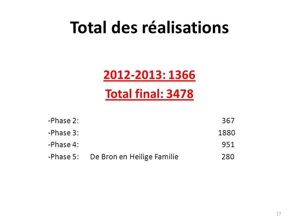 Total des réalisations 2012-2013: 1366 Total final: 3478 -Phase 2: 367 -Phase 3: 1880 -Phase 4: 951 -Phase 5: De Bron en Heilige Familie 280 17