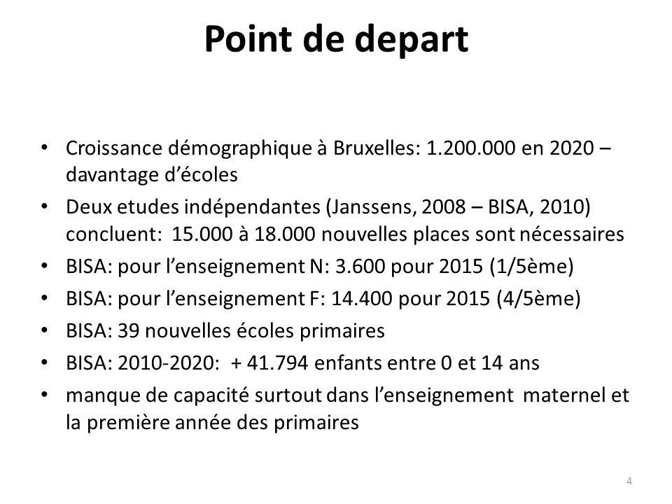 Point de depart Croissance démographique à Bruxelles: 1.200.000 en 2020 – davantage décoles Deux etudes indépendantes (Janssens, 2008 – BISA, 2010) concluent: 15.000 à 18.000 nouvelles places sont nécessaires BISA: pour lenseignement N: 3.600 pour 2015 (1/5ème) BISA: pour lenseignement F: 14.400 pour 2015 (4/5ème) BISA: 39 nouvelles écoles primaires BISA: 2010-2020: + 41.794 enfants entre 0 et 14 ans manque de capacité surtout dans lenseignement maternel et la première année des primaires 4