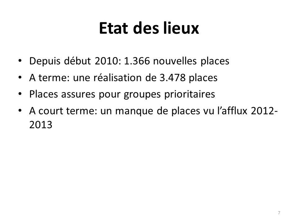 Etat des lieux Depuis début 2010: 1.366 nouvelles places A terme: une réalisation de 3.478 places Places assures pour groupes prioritaires A court terme: un manque de places vu lafflux 2012- 2013 7
