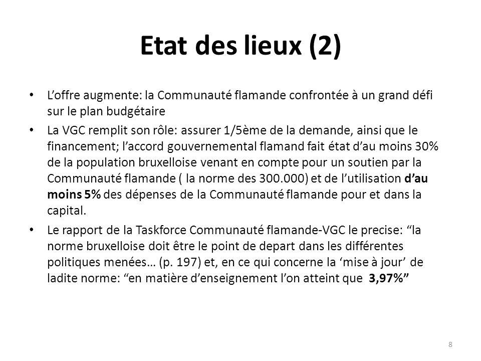 Etat des lieux (2) Loffre augmente: la Communauté flamande confrontée à un grand défi sur le plan budgétaire La VGC remplit son rôle: assurer 1/5ème de la demande, ainsi que le financement; laccord gouvernemental flamand fait état dau moins 30% de la population bruxelloise venant en compte pour un soutien par la Communauté flamande ( la norme des 300.000) et de lutilisation dau moins 5% des dépenses de la Communauté flamande pour et dans la capital.