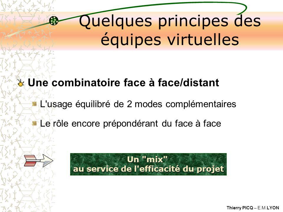 Thierry PICQ – E.M.LYON Un mix au service de l efficacité du projet Quelques principes des équipes virtuelles Une combinatoire face à face/distant L usage équilibré de 2 modes complémentaires Le rôle encore prépondérant du face à face