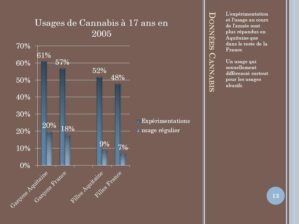 D ONNÉES C ANNABIS L'expérimentation et l'usage au cours de l'année sont plus répandus en Aquitaine que dans le reste de la France. Un usage qui sexue