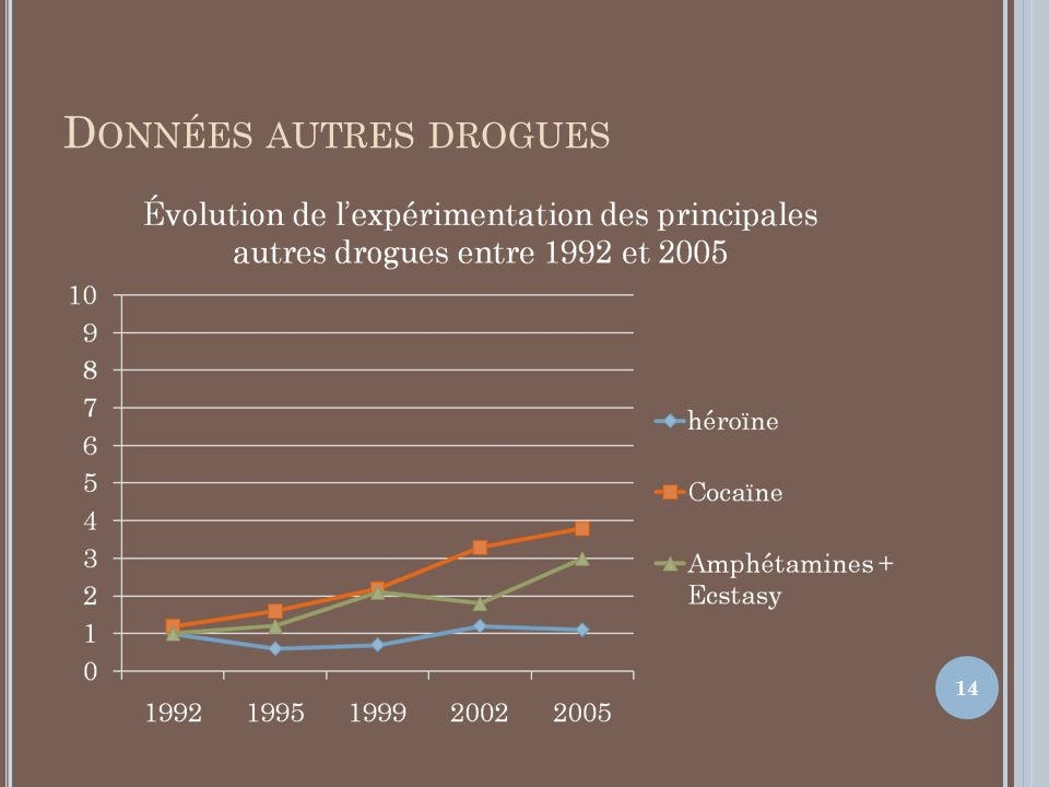 D ONNÉES AUTRES DROGUES 14
