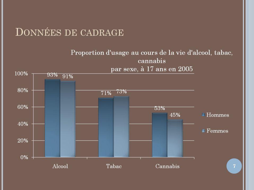 D ONNÉES A LCOOL En population générale les hommes sont plus consommateurs que les femmes et la consommation augmente avec lâge En Aquitaine la consommation est supérieure à la moyenne française et des ivresses plus fréquentes 8