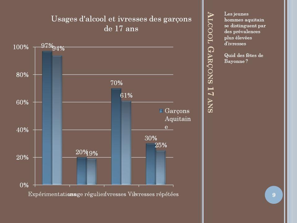 A LCOOL G ARÇONS 17 ANS Les jeunes hommes aquitain se distinguent par des prévalences plus élevées divresses Quid des fêtes de Bayonne ? 9