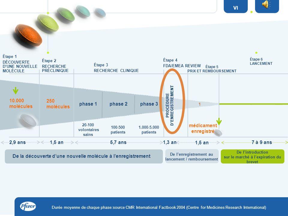 Durée moyenne de chaque phase:source CMR International Factbook 2004 (Centre for Medicines Research International) 10.000 molécules phase 2phase 1 5,7 ans 1.000-5.000 patients 100-500 patients 1 médicament enregistré phase 3 1,3 an Étape 5 PRIX ET REMBOURSEMENT De lintroduction sur le marché à lexpiration du brevet 1,5 an Étape 6 LANCEMENT 7 à 9 ans De la découverte dune nouvelle molécule à lenregistrement De lenregistrement au lancement / remboursement 250 molécules PROCÉDURE DENREGISTREMENT Étape 1 DÉCOUVERTE DUNE NOUVELLE MOLÉCULE Étape 2 RECHERCHE PRÉCLINIQUE Étape 3 RECHERCHE CLINIQUE Étape 4 FDA/EMEA REVIEW 20-100 volontaires sains VI 2,9 ans