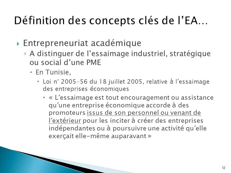 12 Entrepreneuriat académique A distinguer de lessaimage industriel, stratégique ou social dune PME En Tunisie, Loi n° 2005-56 du 18 juillet 2005, rel