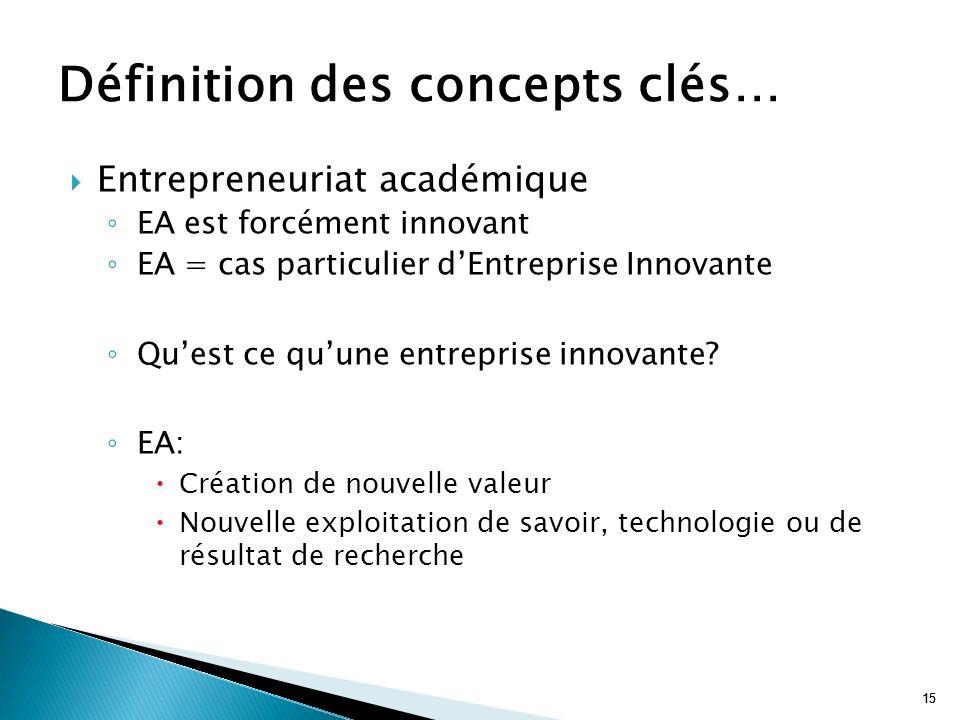 15 Entrepreneuriat académique EA est forcément innovant EA = cas particulier dEntreprise Innovante Quest ce quune entreprise innovante? EA: Création d