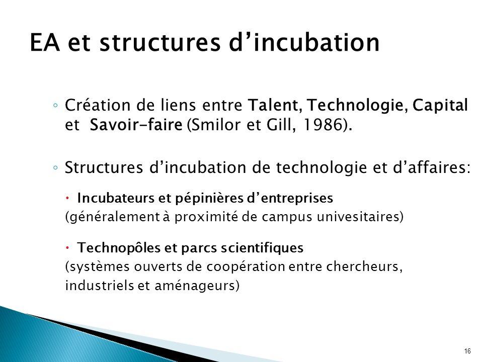 16 Création de liens entre Talent, Technologie, Capital et Savoir-faire (Smilor et Gill, 1986). Structures dincubation de technologie et daffaires: In