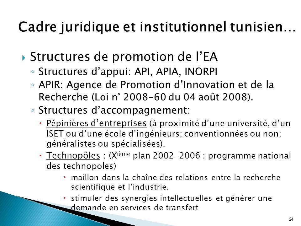 24 Structures de promotion de lEA Structures dappui: API, APIA, INORPI APIR: Agence de Promotion dInnovation et de la Recherche ( Loi n° 2008-60 du 04