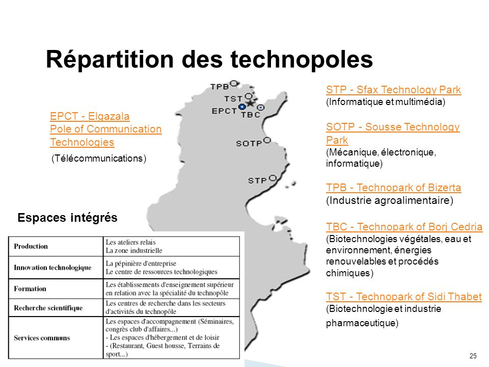 25 Répartition des technopoles EPCT - Elgazala Pole of Communication Technologies STP - Sfax Technology Park (Informatique et multimédia) SOTP - Souss