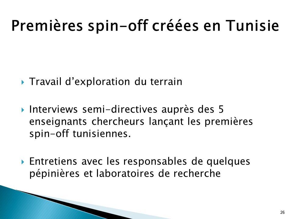 26 Travail dexploration du terrain Interviews semi-directives auprès des 5 enseignants chercheurs lançant les premières spin-off tunisiennes. Entretie