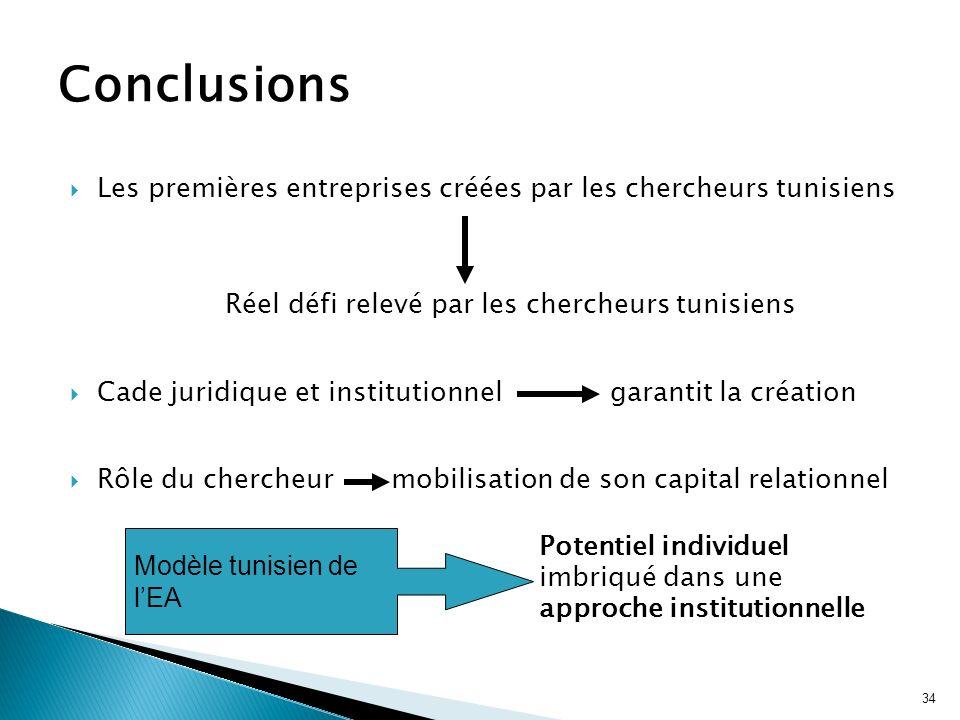 34 Les premières entreprises créées par les chercheurs tunisiens Réel défi relevé par les chercheurs tunisiens Cade juridique et institutionnel garant
