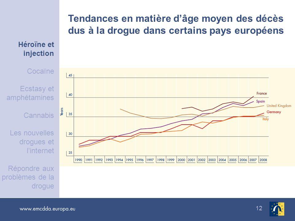 12 Tendances en matière dâge moyen des décès dus à la drogue dans certains pays européens Héroïne et injection Cocaïne Ecstasy et amphétamines Cannabi